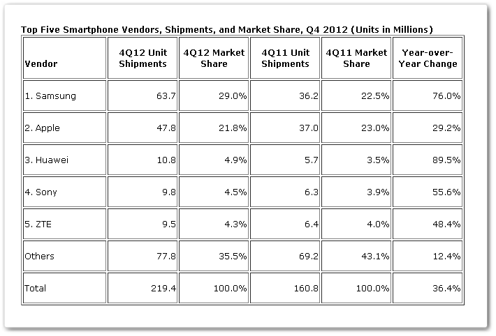 q412 IDC: Samsung shipped record 63.7m smartphones in Q4 12; its year long total grew 129% to 216m