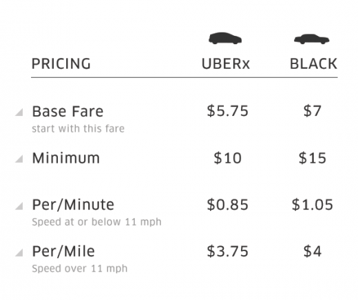 table1 520x435 Uber reduces prices by 10% and opens cheaper UBERx service to all in San Francisco starting January 21