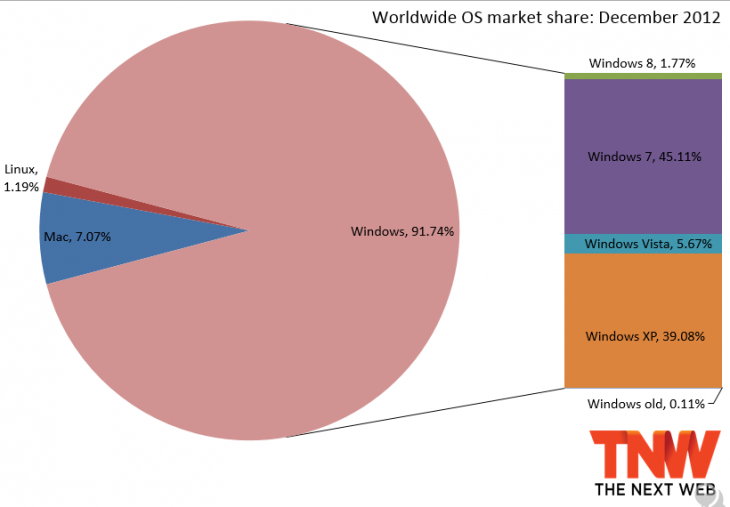 windows 20121 730x507 Windows gains market share after six months of decline: Windows 8 grabs 1.77%, Windows 7 passes 45%