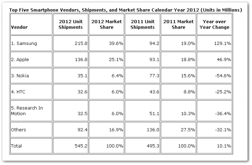 y2012 520x341 IDC: Samsung shipped record 63.7m smartphones in Q4 12; its year long total grew 129% to 216m
