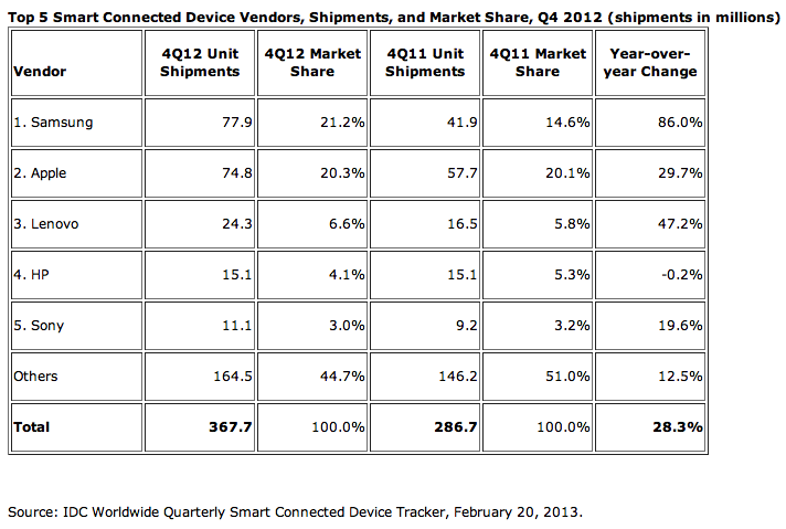 046179f9 121f 4913 a9be 10be219e92cb Smart device shipments grew 29.1% to 1.2 billion in 2012, driven by tablets and smartphones: IDC