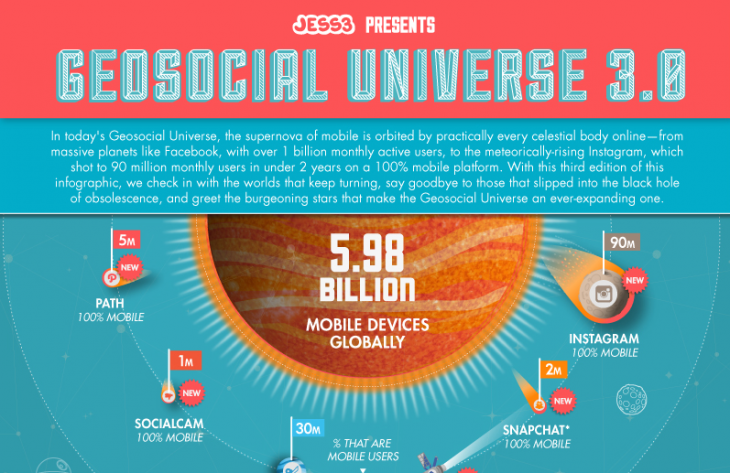 Geosocial Uni Snip 730x473 Mobile first? The Geosocial Universe breaks down how were using those 6 billion global, mobile devices