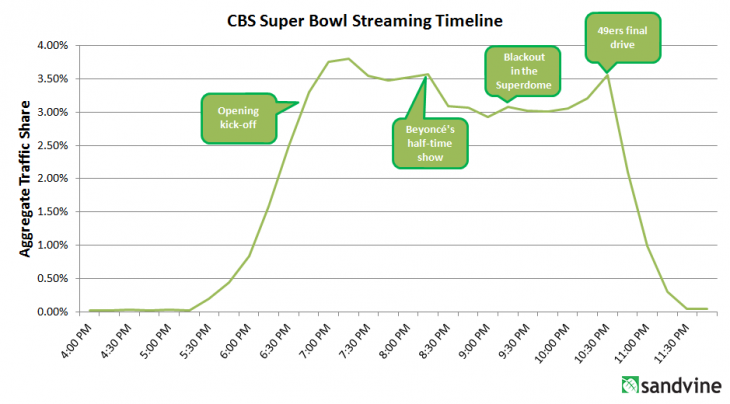 SuperBowl Traffic Share 730x404 US Internet usage dipped roughly 15% during the Super Bowl, despite CBS stream accounting for 3% of traffic