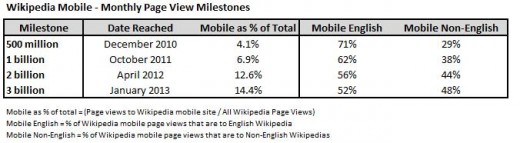 WIki1 520x143 Driven by developing countries, Wikipedia passes 3bn monthly mobile page views, aims for 4bn by June