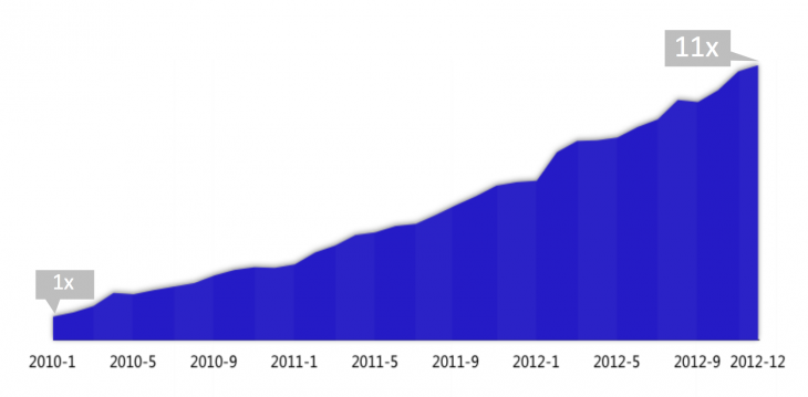 baidu mobilegrowth 730x359 Mobile traffic driven by Chinas Baidu has surged 1000% since 2010