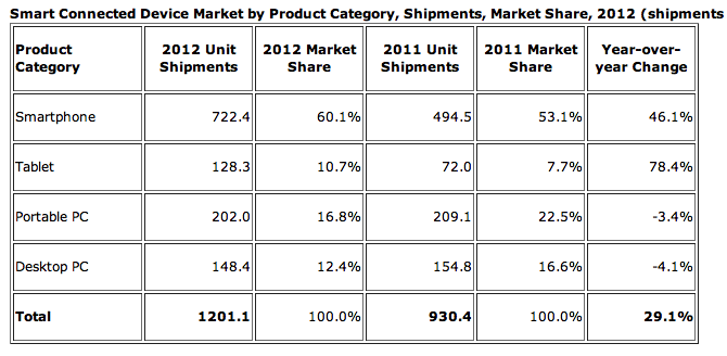 dd0bf333 ad9a 4199 83f4 3e8f363f4166 Smart device shipments grew 29.1% to 1.2 billion in 2012, driven by tablets and smartphones: IDC