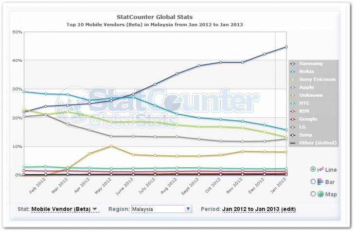 malaysia1 730x477 No, Apples iPhone isnt losing its appeal in Asia, despite the growth of Samsung and Android