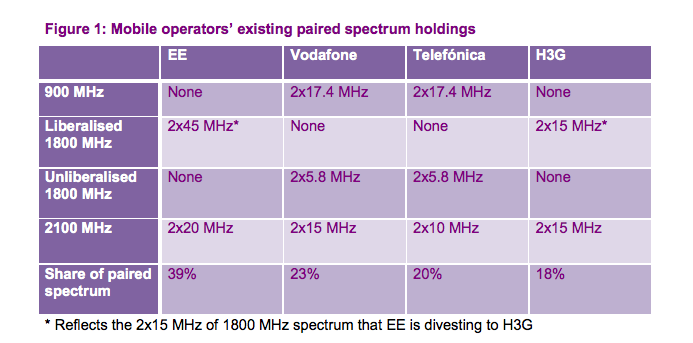 ofcom Following EE, UK regulator Ofcom considers allowing all operators to reuse mobile spectrum for 4G services