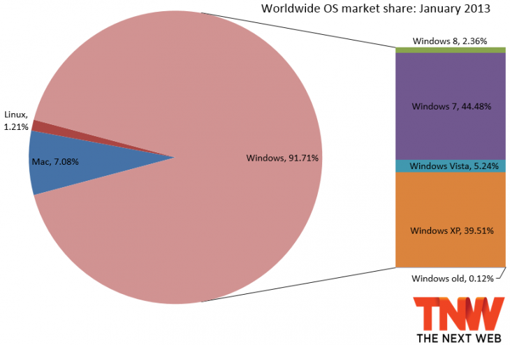 os january 2013 730x494 Windows 8 now up to 2.36% market share but Microsoft sees Windows 7 decline for the first time