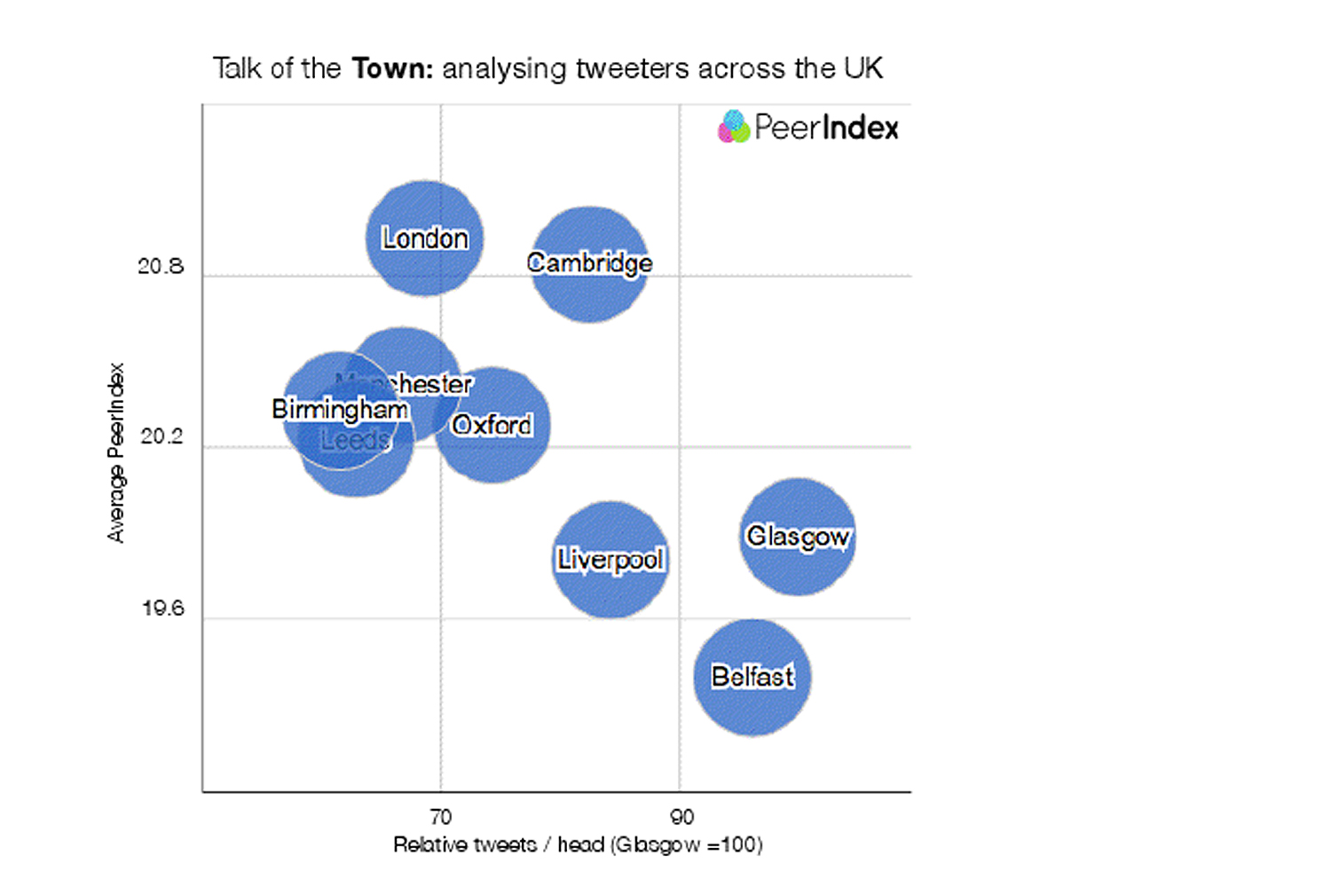 peerindex graph Glasgow has the chattiest people on Twitter in the UK, according to PeerIndex
