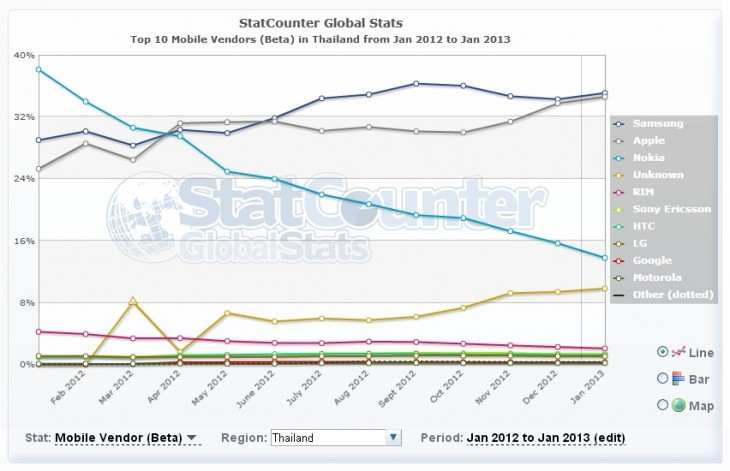 thailand1 730x471 No, Apples iPhone isnt losing its appeal in Asia, despite the growth of Samsung and Android