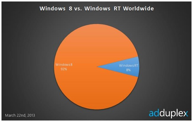 2013 03 25 10h11 59 Ad network device data indicates that for Windows RT, there is only one player in town: Microsoft