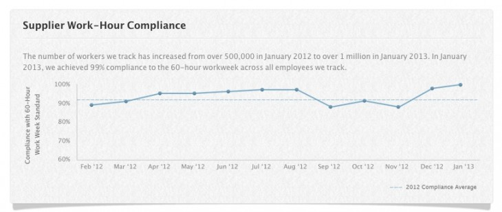 Screen Shot 2013 03 06 at 10.44.11 AM 730x309 Apple says its supply chain hit a new high of 99% 60 hour work week compliance in January, 2013