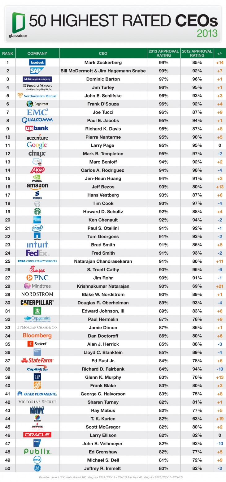 Top50 CEOs2013 730x1558 Glassdoor: Employees rank Facebooks Mark Zuckerberg as CEO of the year; Apples Tim Cook loses top spot