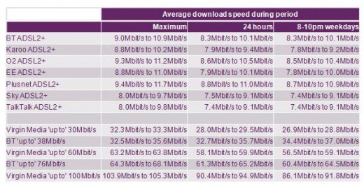 UKB2 520x269 The need for double digit speed: Average UK broadband speed hits 12Mbps
