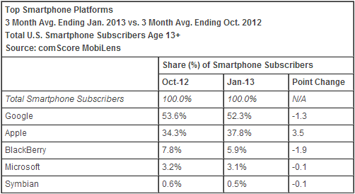 comscore january os comScore: Apple debuts 2013 as top US smartphone maker, Samsung gains but Android falls for the first time