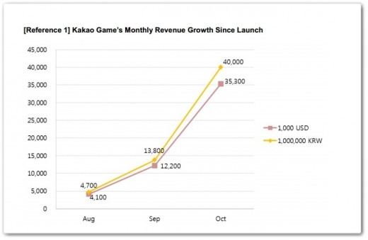 kakao-games-graph