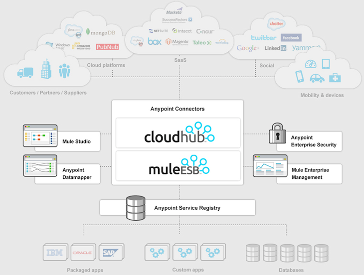 155d9aff 5b7e 42b9 a8a7 9ca8a65a0fb7 MuleSoft debuts integration 2.0 platform Anypoint; lands $37m from Salesforce, NEA and others