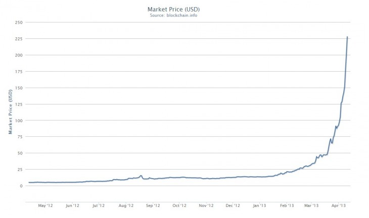 2013 04 10 12h45 06 730x432 The only two Bitcoin charts that you need