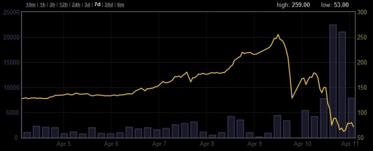 2013 04 11 19h20 53 730x296 As key exchange MtGox reopens, Bitcoin falls to $74,  down 72% from its former heights