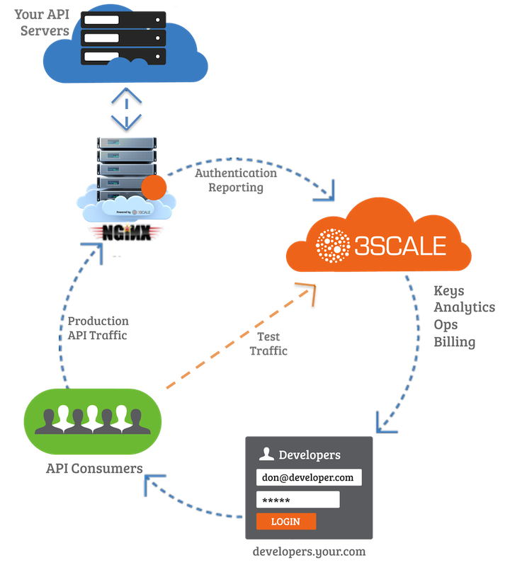 3scale API Management Solution with NGINX API Proxy Oh API day: 3scale raises $4.2 million to bolster its API management solutions