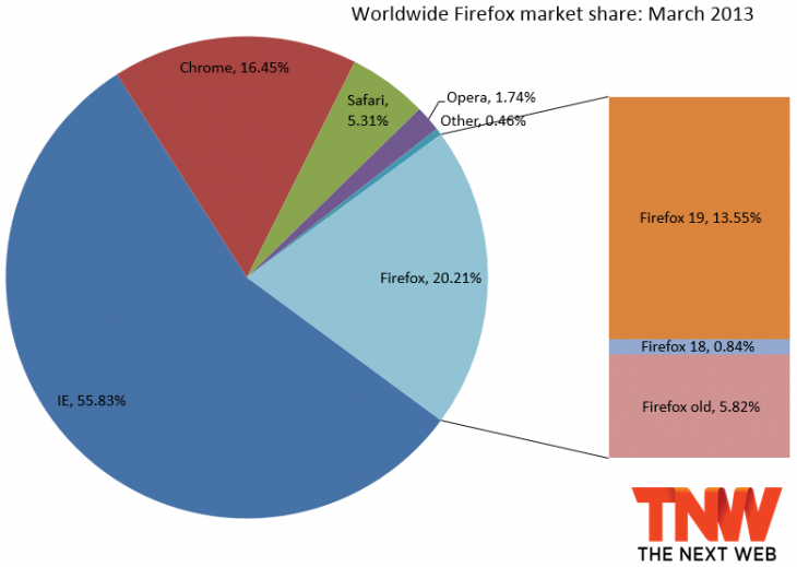 firefox march 2013 730x519 IE10 steals market share from IE9 and IE8 after landing on Windows 7; Firefox and Chrome make minor gains