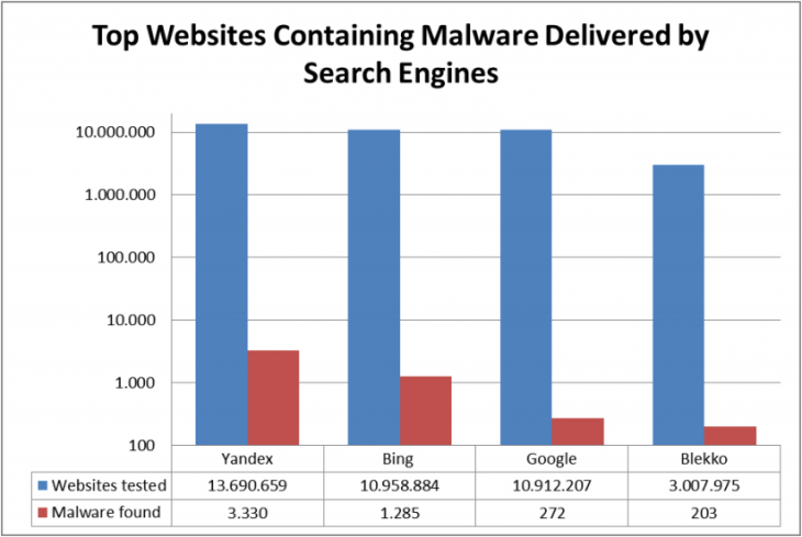 search malware 730x489 Surprise! Bing is five times better than Google at finding malware (Updated)