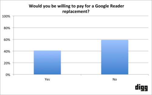 tumblr inline mm156irkGO1qz4rgp Digg finds over 40% of respondents are willing to pay for a Google Reader replacement, beta coming in June