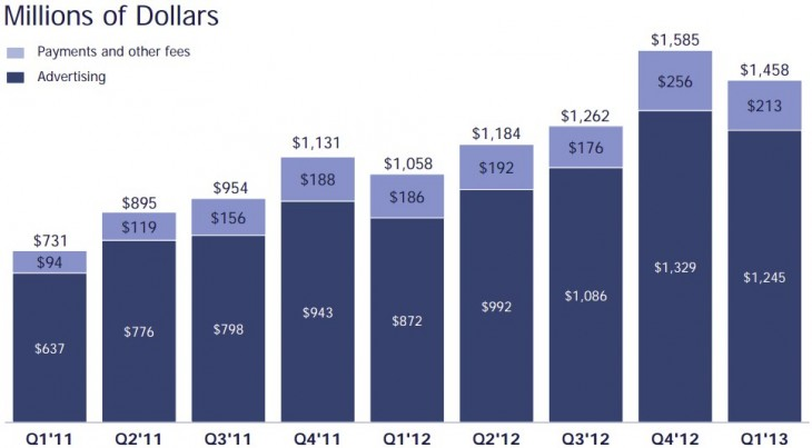 2013 05 01 13h27 02 730x403 Facebook has mixed first quarter with $1.46B in revenue, EPS of $0.12 as mobile reaches 30% of ad income