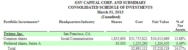 2013 05 11 11h14 40 Twitter valued at $9.8 billion by GSV Capitals investment, and thats actually down from last year