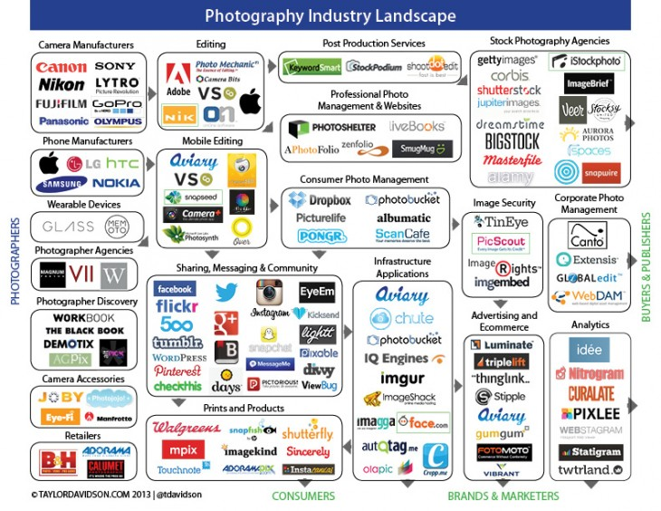 Photography Industry Landscape Taylor Davidson 730x564 KBS+ Ventures Taylor Davidson maps the photography industry landscape