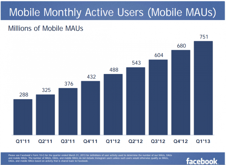 Snap 2013 05 01 at 13.20.20 730x533 Facebook sees 751M mobile users in Q1 2013 with $375M or 30% of ad revenue coming from mobile