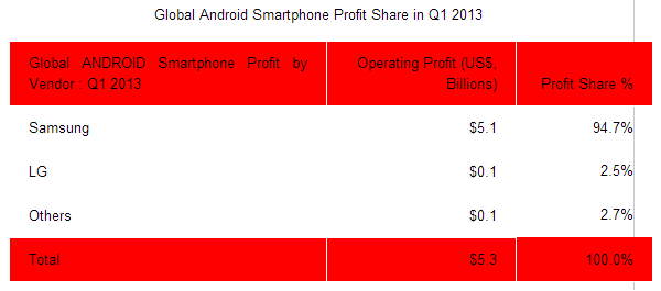 android q1 2013 sa Strategy Analytics: Android grabbed 43% of smartphone profits in Q1 2013, 95% of which belonged to Samsung