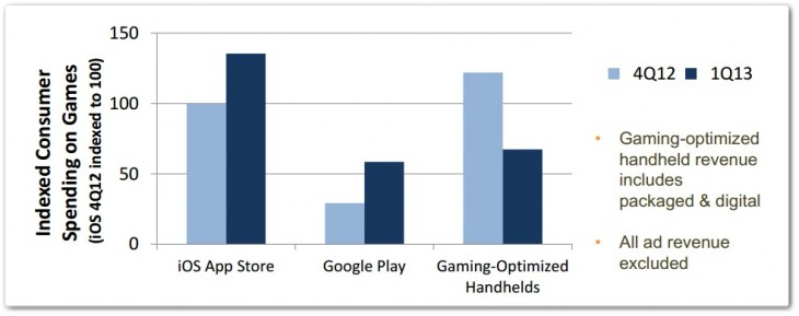 appannie1 730x289 iOS and Android gaming revenue tripled that of handheld consoles in Q1 2013: App Annie
