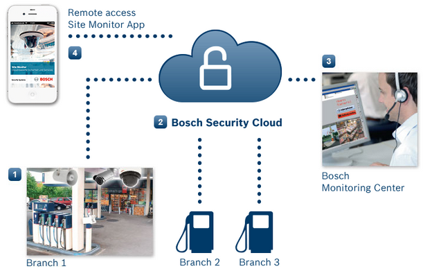 bsch The Internet of Things: In action