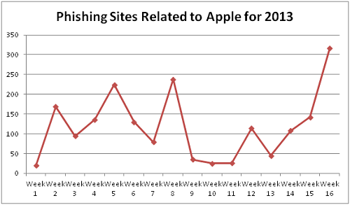 chart Criminals compromise over 100 sites to display fake Apple ID login pages used in spam email phishing attacks