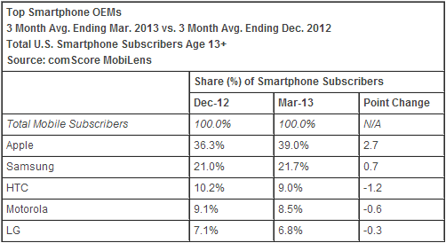 comscore march 2013 comScore: Apple nears 40% share of US smartphones, Samsung gains; Android down third month in a row