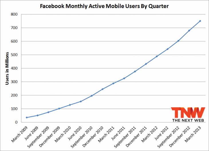 fb mobile q1 2013 730x529 Facebook passes 1.11 billion monthly active users, 751 million mobile users, and 665 million daily users
