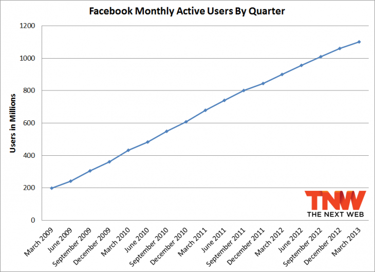 fb total q1 2013 730x529 Facebook passes 1.11 billion monthly active users, 751 million mobile users, and 665 million daily users