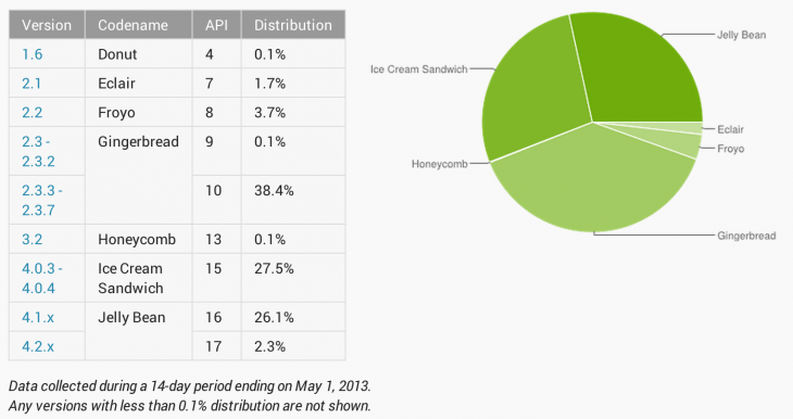 google android 730x386 Android Jelly Bean adoption climbs 3.4% to 28.4% in April as Ice Cream Sandwich sinks to 27.5%