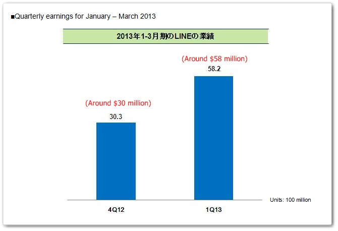 lineq12013 First earnings from messaging service Line show revenue of $58m in Q1 2013; $17m from stickers alone