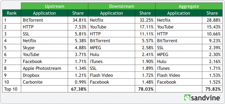 sandvine 2013 fixed 730x338 Sandvine: Netflix owns one third of North American traffic at peak, has doubled its mobile share in 12 months