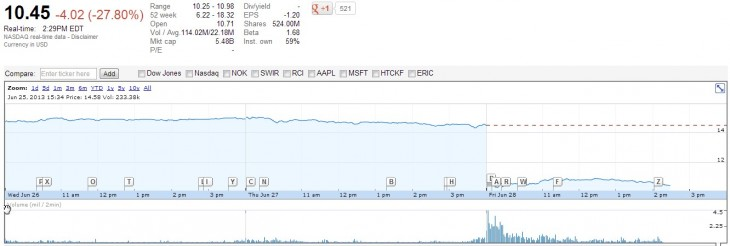 2013 06 28 11h29 45 730x246 Following a hammering from investors, BlackBerry is now worth less than Groupon