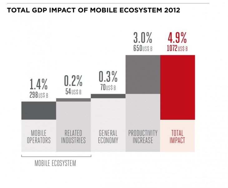 Graph1 730x604 Report: Mobile could contribute $3.3 trillion to GDP in Asia Pacific by 2020, up from $1 trillion in 2012