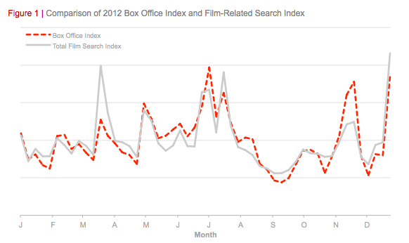 Screen Shot 2013 06 05 at 9.55.19 PM Google: Search hits, YouTube views are key predictors of a movies box office performance