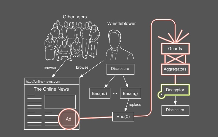 adleaks Researchers are developing a system to let whistleblowers securely leak data via Web browsers