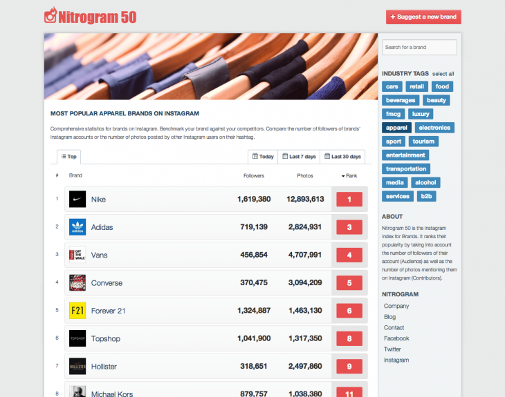 apparel 730x575 Nitrogram 50 is a definitive leaderboard listing the most popular brands and companies on Instagram