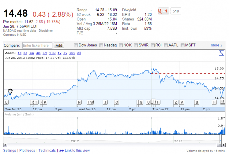 blackberry 730x492 BlackBerrys share price plunges 20% following its surprise $84 million loss in Q1 2014