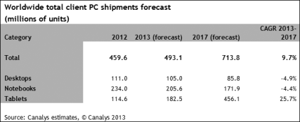 canalys table Canalys: Almost half a billion PCs to ship in 2013, as desktops and laptops dip but tablets grow 59% to 182.5m