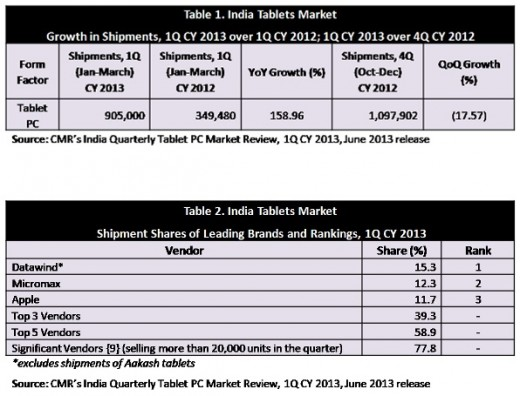 cmr india 520x396 Tablet shipments in India jump 159% year on year in Q1 2013, Apple third behind local OEMs